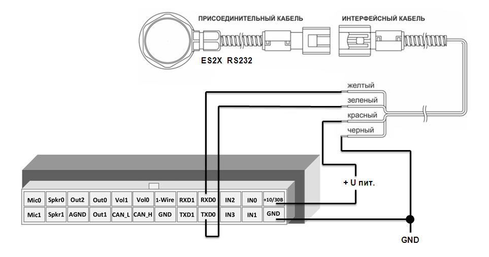 RS232[0] тип перефирии