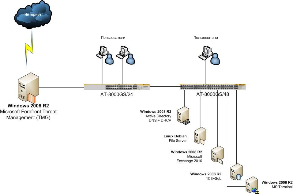 схемы локальной сети.