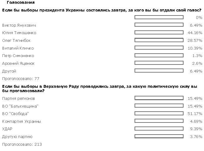 Выборы в Киеве невозможны - закон писал кто-то нетрезвый, - Магера - Цензор.НЕТ 6238
